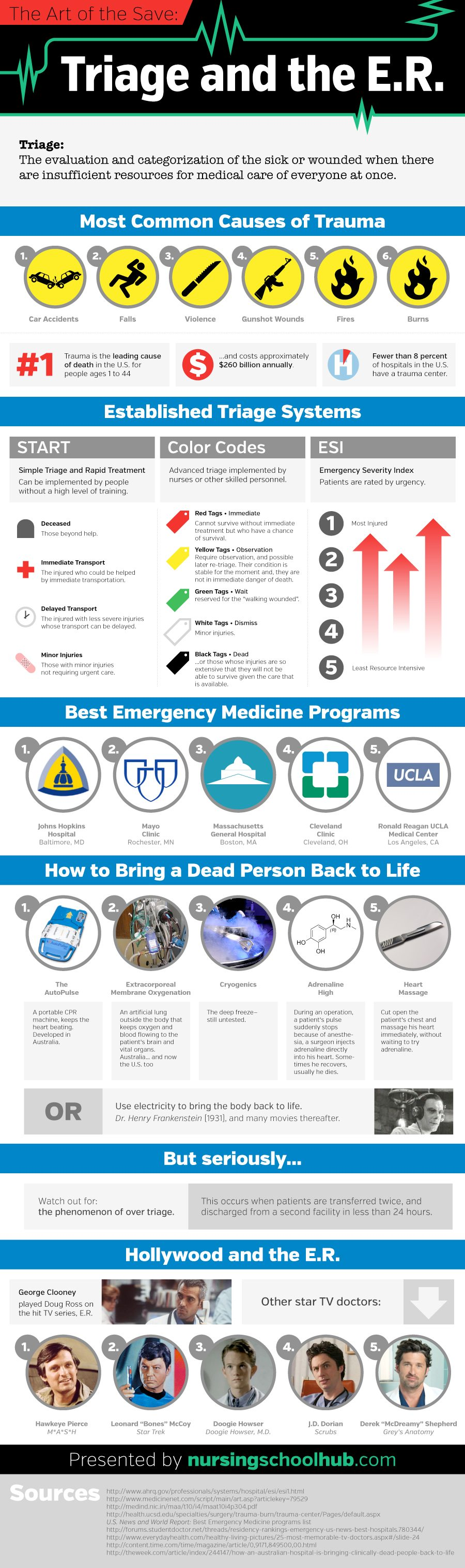Triage in the Emergency Department Infographic
